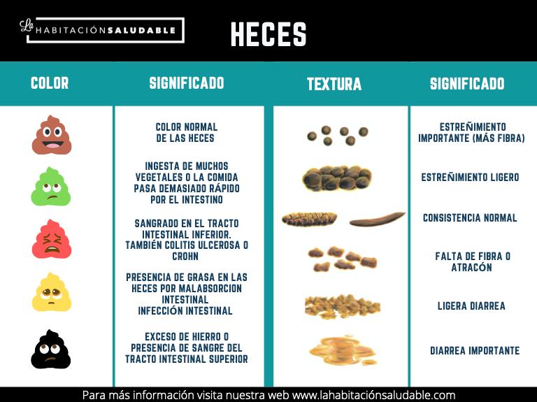 Heces
